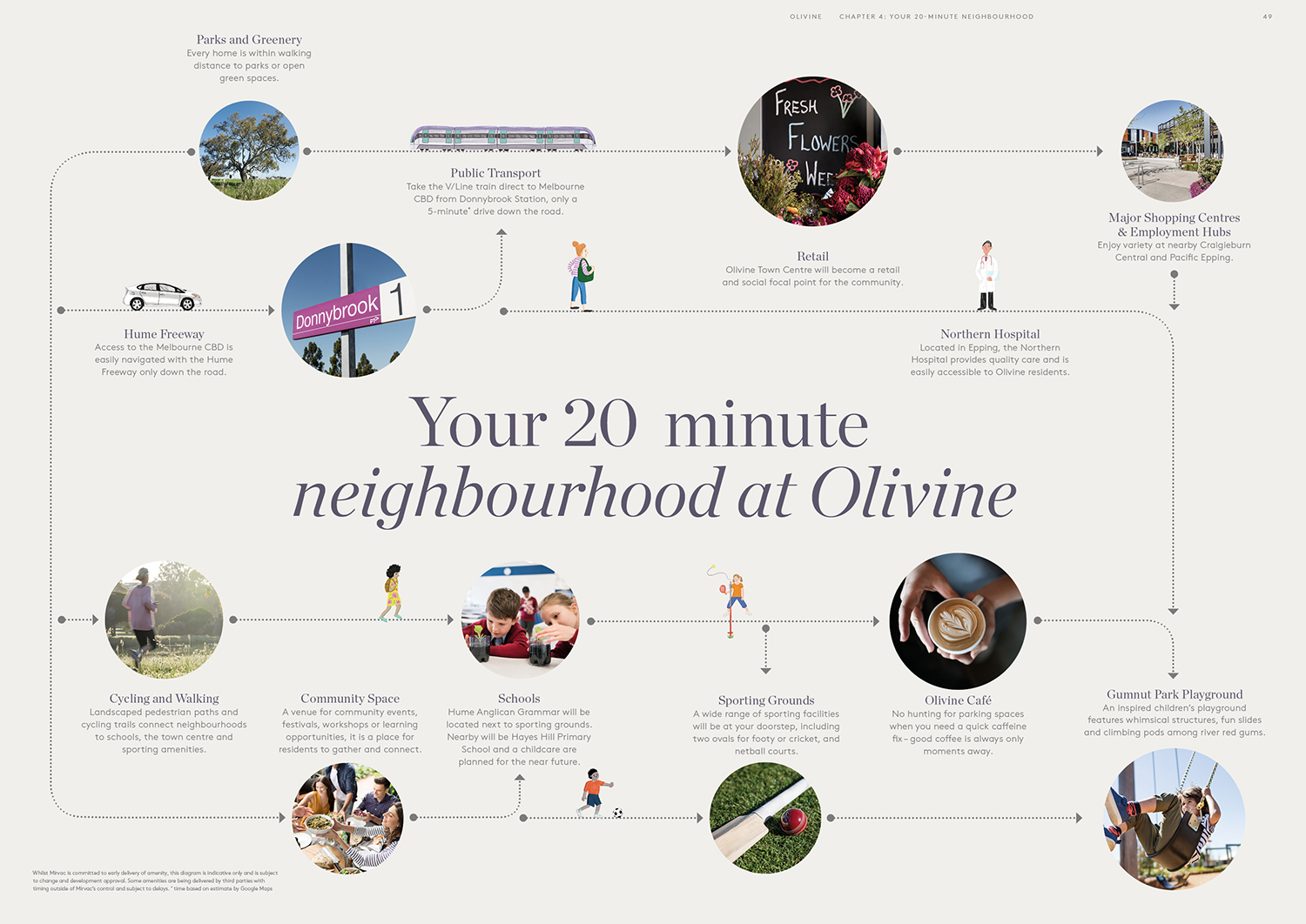 20 Minute Neighbourhood